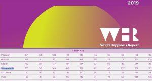 সুখী দেশের তালিকায় বাংলাদেশের অবস্থান ১২৫তম