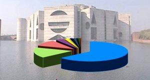 জাতীয় সংসদে ২০১৯-২০ অর্থবছরের বাজেট পেশ